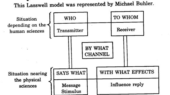 Aext 392 lecture 01 communication meaning definition models lasswellscommunicationmodel ccuart Choice Image