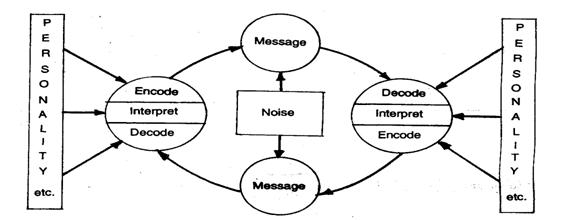 Aext 392 lecture 01 communication meaning definition models the model of 1955 was based on earlier research in which they found that information presented on the mass media did not have the reach and impact upon ccuart Choice Image