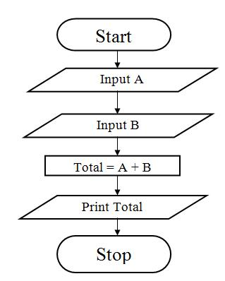 Algorithm And Flowchart For Addition Of Two Numbers In C: STAM 102 :: Lecture 14,Chart